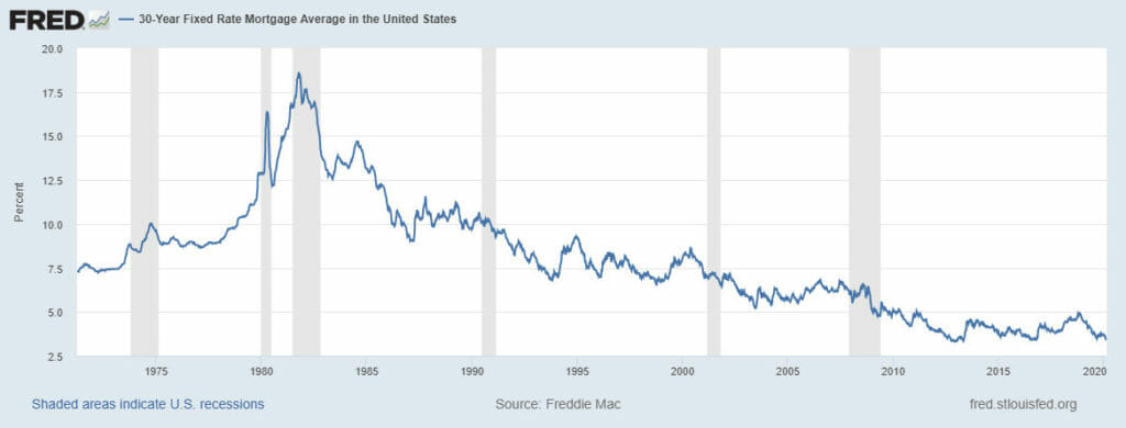 30-Year Fixed Rate National Mtg History - Freddie Mac
