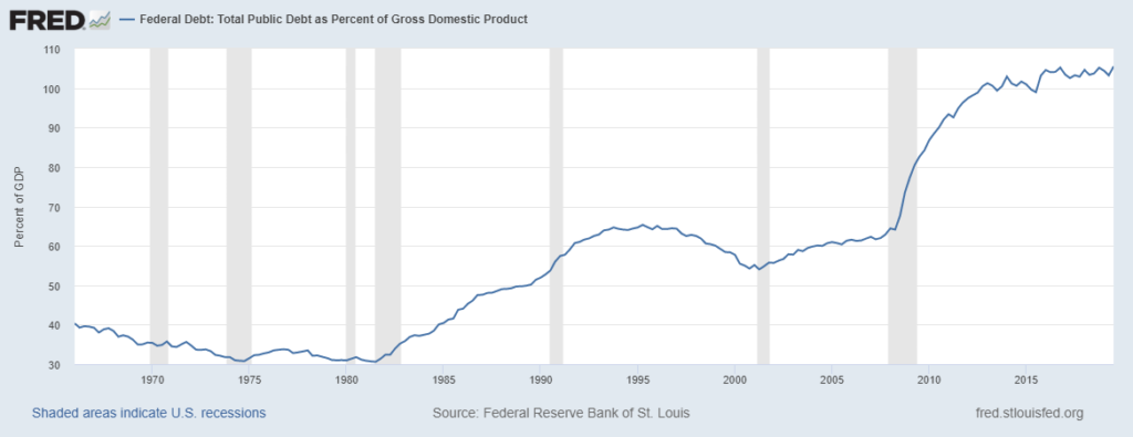 Federal Reserve Bank of St. Louis - National Public Dept Percent of GDP
